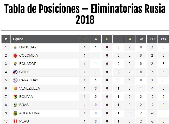 tabla de posiciones de camino al mundial 2018 tabla de