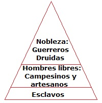 Pirámide social celta