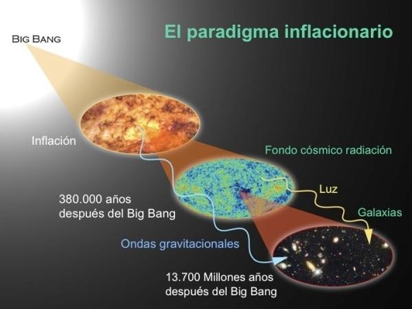 Teoría inflacionaria