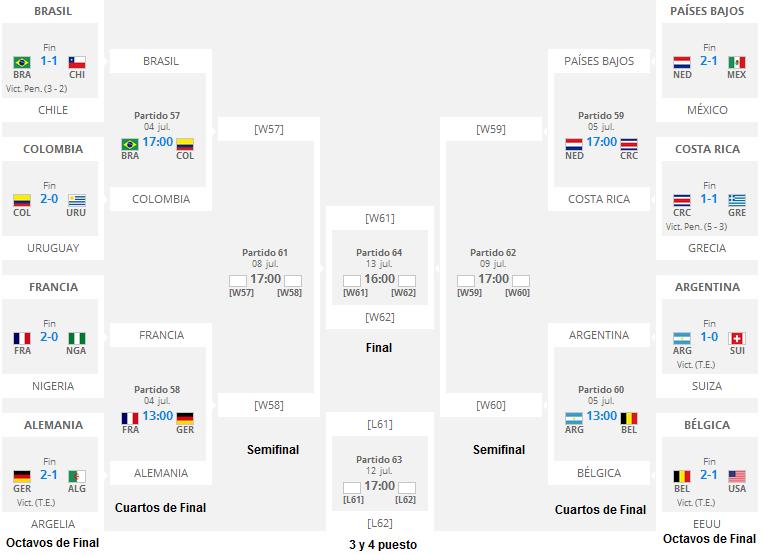 Copa mundial de la fifa brasil 2014 calendario de los for Euroliga cuartos de final