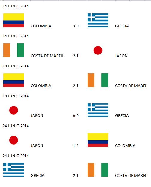 Copa Mundial de la FIFA Brasil 2014: Resultados y posiciones del ...