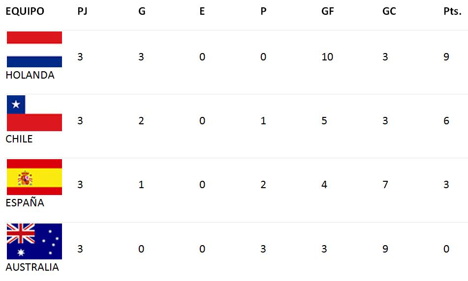 Copa De Plata B Resultados Y Tablas De Posiciones De La: Copa Mundial De La FIFA Brasil 2014: Resultados Y