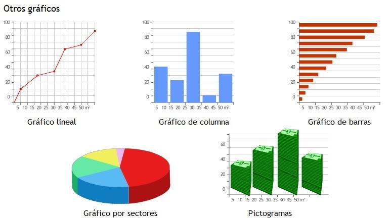 Elaboración De Gráficos De Barras Y Perfiles Socialhizo