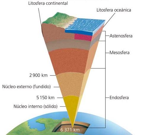 La Estructura Interna De La Tierra Imagenes