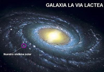 El Sistema Solar | SocialHizo